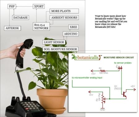 Système botanicalls