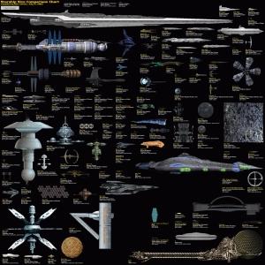 Taille des vaisseaux spatiaux S.-F.